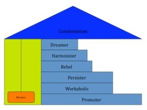 example-personality-structure